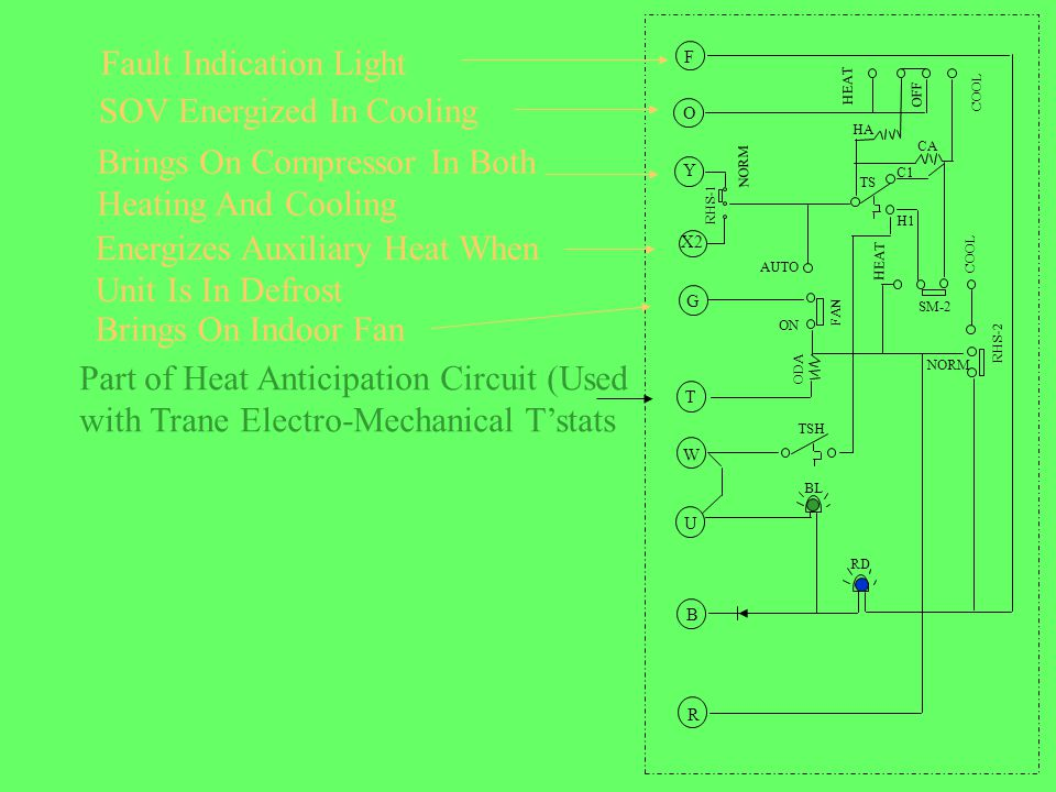 HEAT COOL F O Y X2 G T W U B R OFF RHS-1 NORM TS SM-2 COOL HEAT RHS-2 FAN AUTO ON HA CA BL RD TSH NORM C1 H1 ODA Fault Indication Light SOV Energized