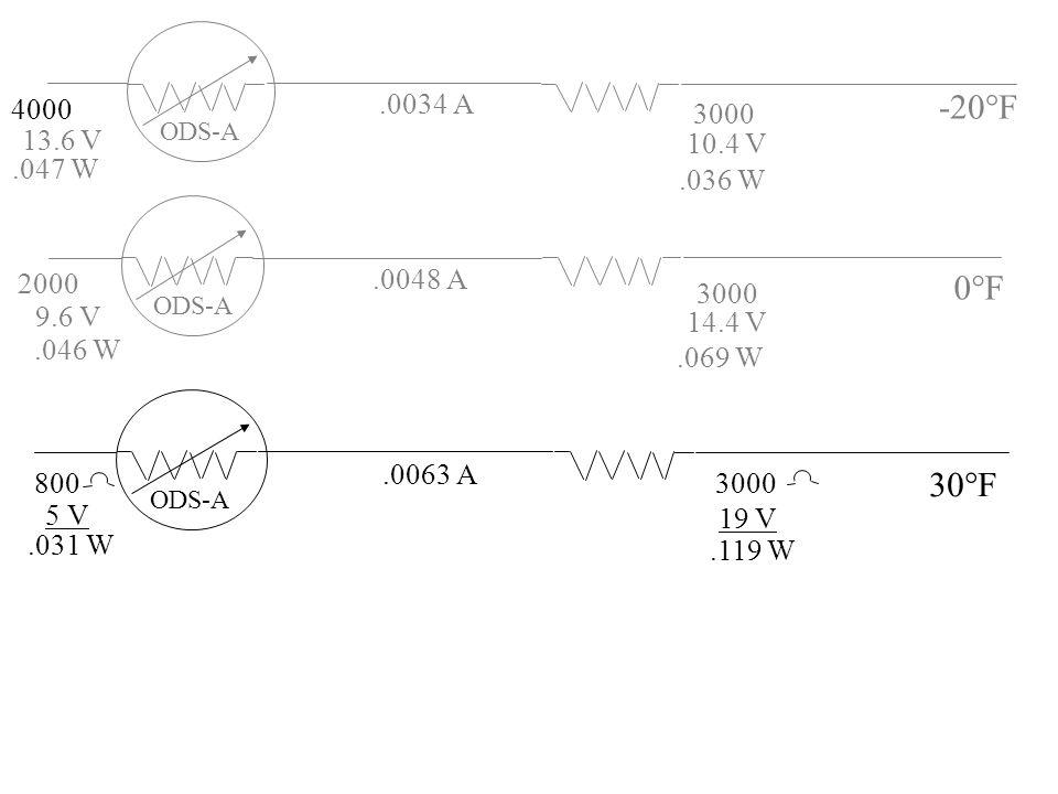 4000 2000.031 W 800 13.6 V.047 W 9.6 V.046 W 0°F.036 W.069 W ODS-A -20°F.0034 A 3000 10.4 V ODS-A.0048 A 3000 14.4 V 5 V ODS-A 30°F.0063 A 3000 19 V.1
