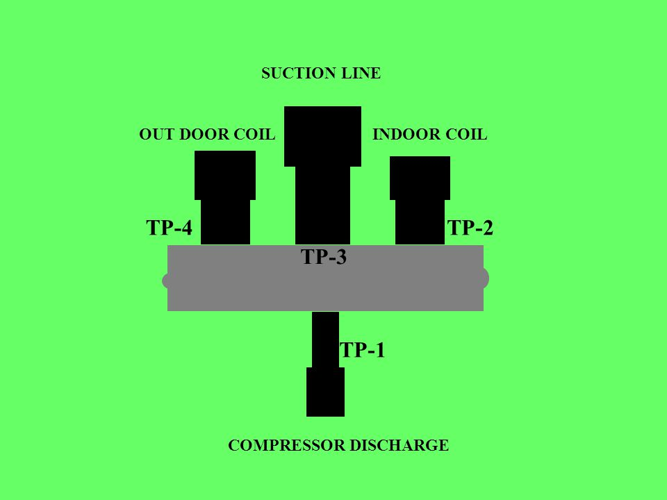 . TP-4. TP-3. TP-2. TP-1 SUCTION LINE INDOOR COILOUT DOOR COIL COMPRESSOR DISCHARGE