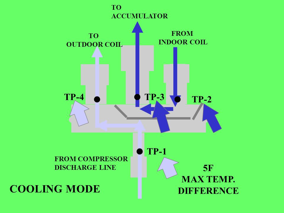 .. TP-4. TP-2.... TP-1... TP-3 TO OUTDOOR COIL TO ACCUMULATOR FROM INDOOR COIL FROM COMPRESSOR DISCHARGE LINE COOLING MODE 5F MAX TEMP. DIFFERENCE