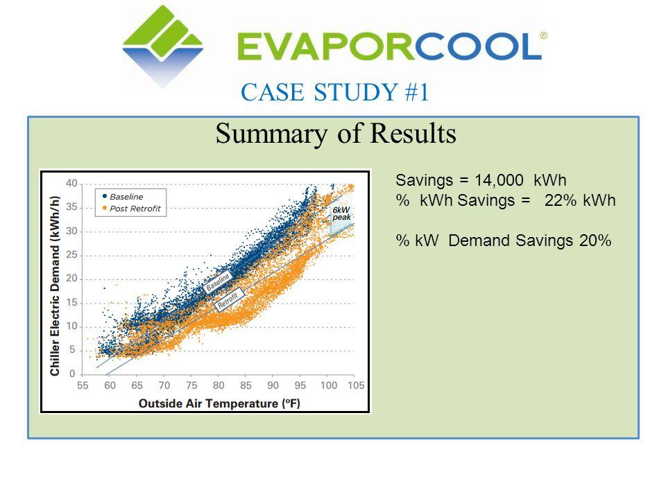 Summary of Results CASE STUDY #1 Savings = 14,000 kWh % kWh Savings = 22% kWh % kW Demand Savings 20%