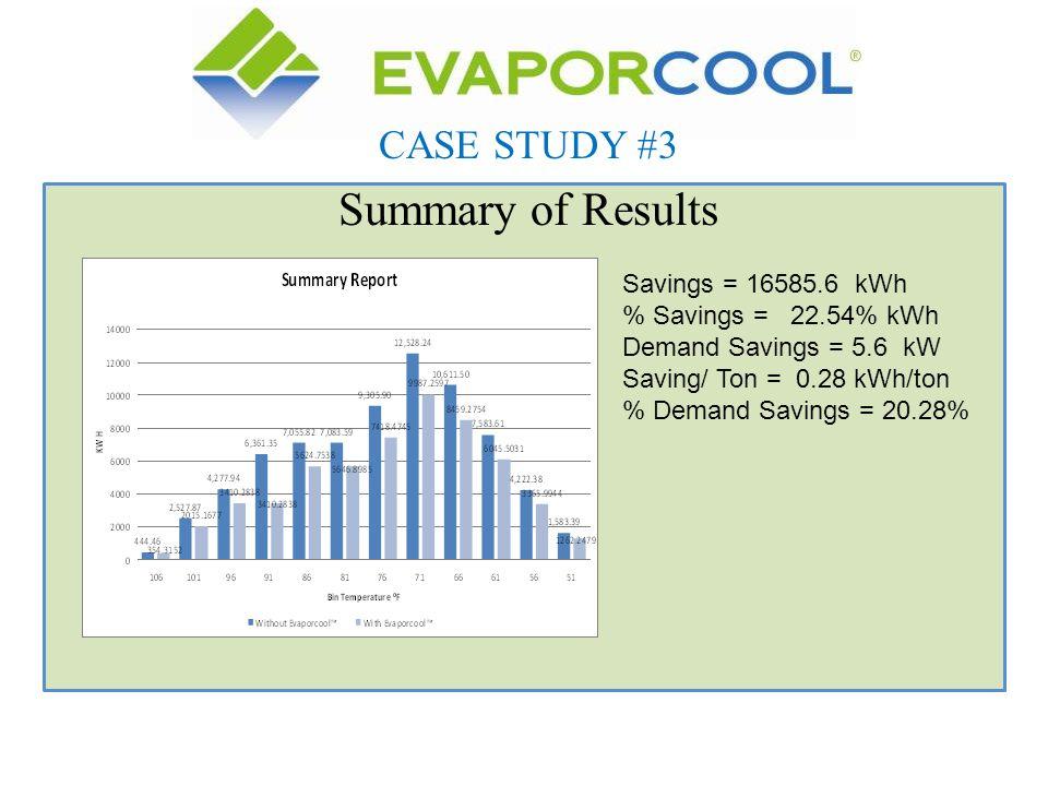 Summary of Results CASE STUDY #3 Savings = 16585.6 kWh % Savings = 22.54% kWh Demand Savings = 5.6 kW Saving/ Ton = 0.28 kWh/ton % Demand Savings = 20