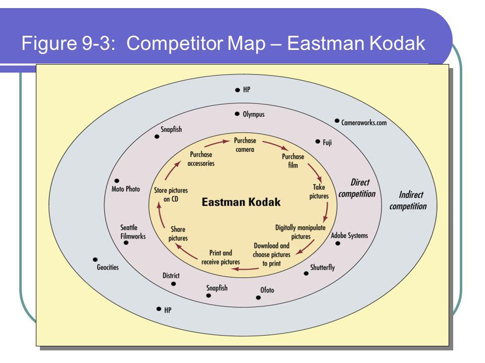 Figure 9-3: Competitor Map – Eastman Kodak