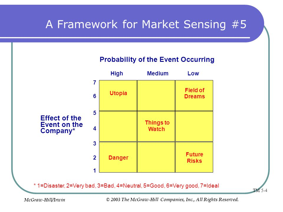 A Framework for Market Sensing #5 Probability of the Event Occurring Effect of the Event on the Company* HighLowMedium 1 2 3 4 5 6 7 *1=Disaster, 2=Ve