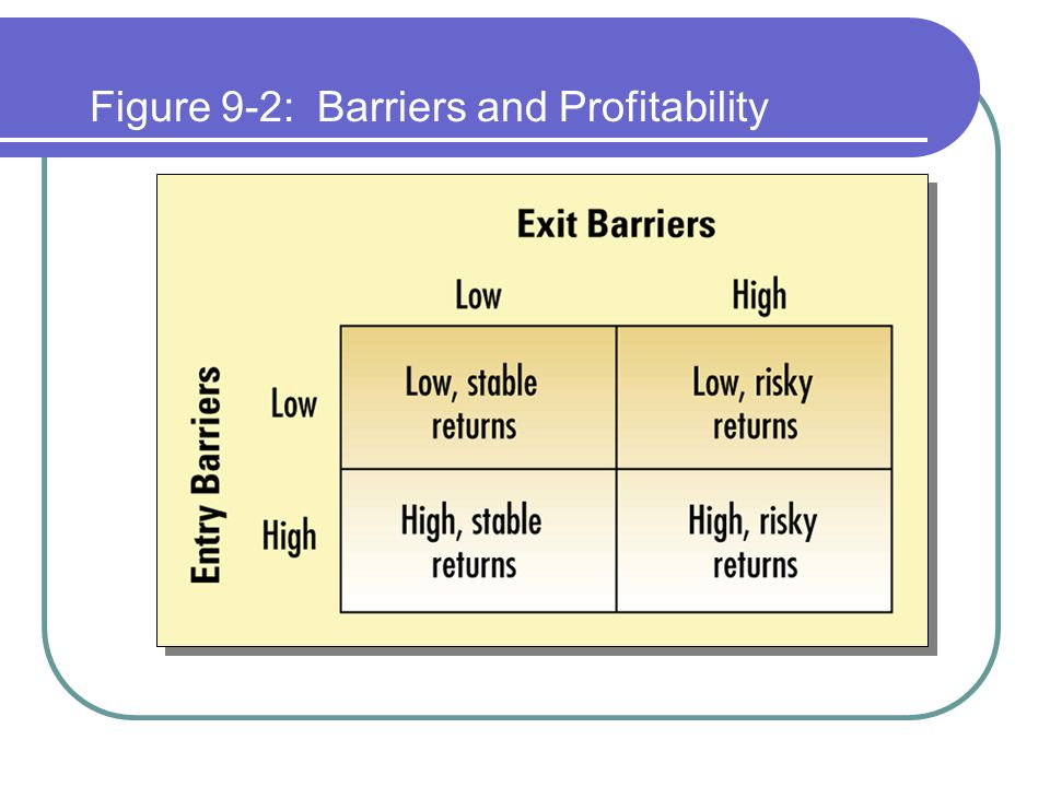 Figure 9-2: Barriers and Profitability