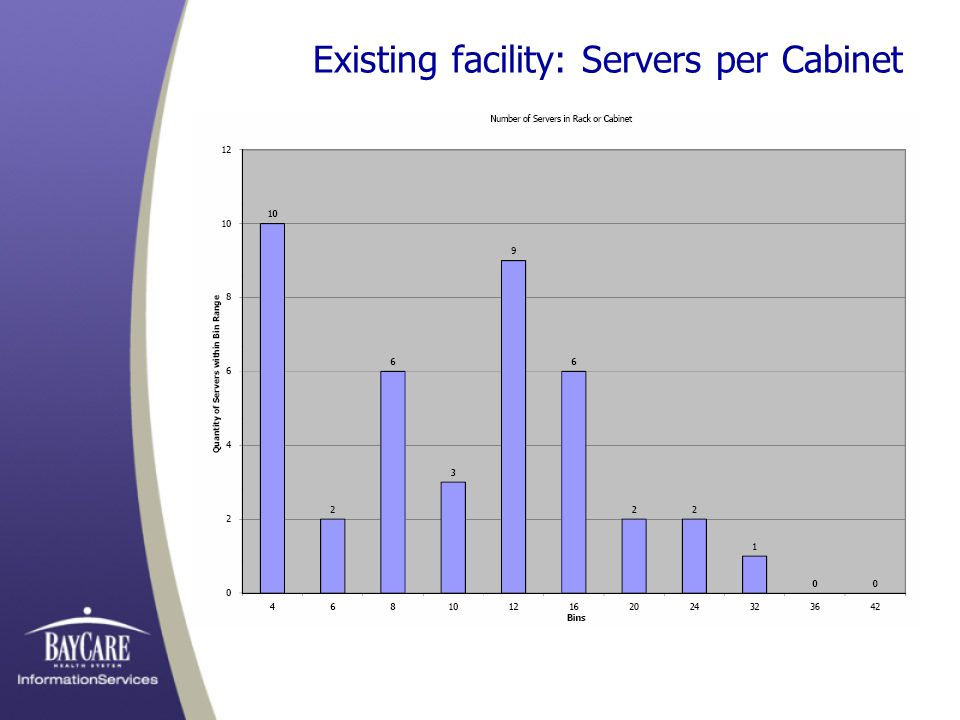 Existing facility: Servers per Cabinet