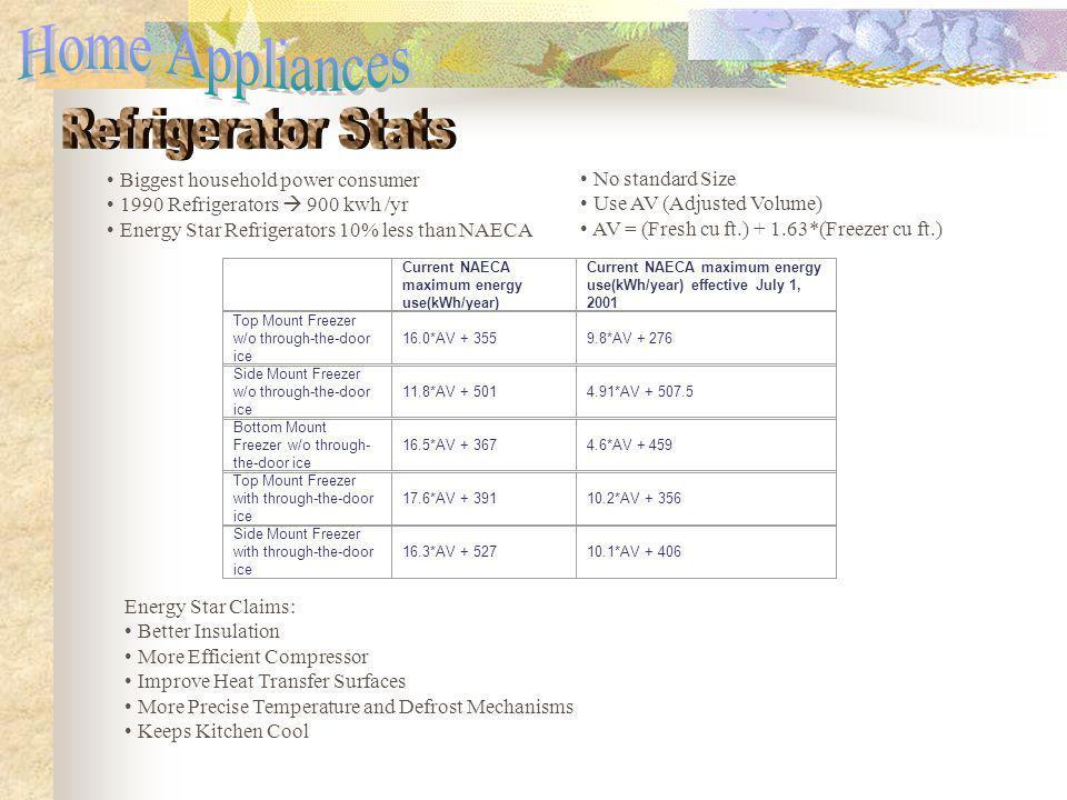 Energy Star Backs: 1. Refrigerators – 10% under NAECA 2.