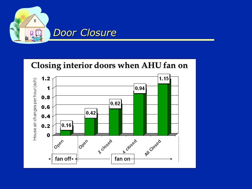 Closing interior doors when AHU fan on fan onfan off Door Closure House air changes per hour (ach)