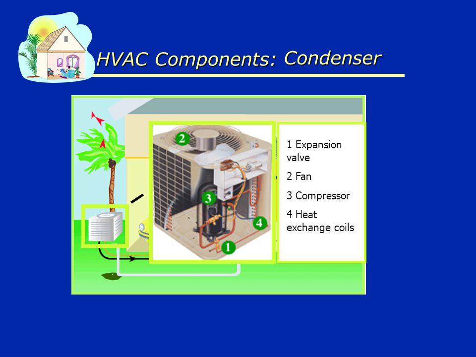 HVAC Components: 1 Expansion valve 2 Fan 3 Compressor 4 Heat exchange coils Condenser Condenser