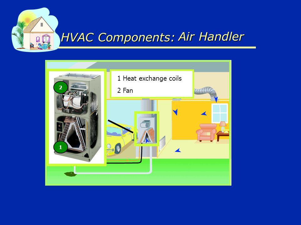 HVAC Components: 1 Heat exchange coils 2 Fan 1 2 Air Handler Air Handler