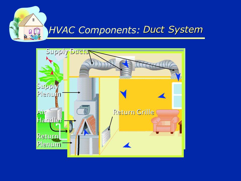 HVAC Components: Supply Ducts Return Grille ReturnPlenum AirHandler SupplyPlenum Duct System