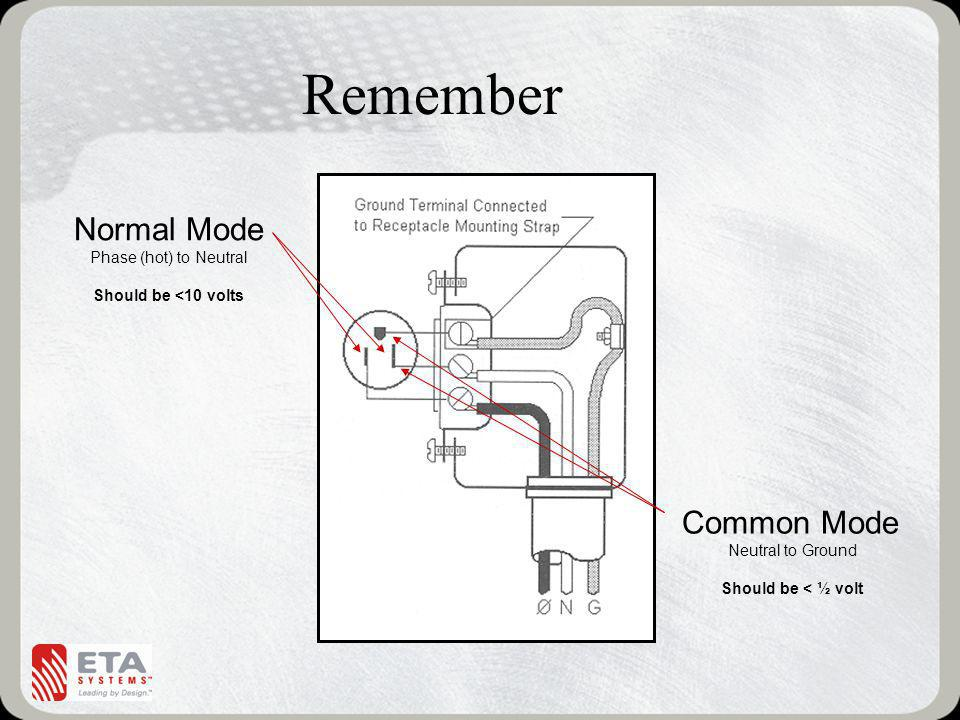 Remember Normal Mode Phase (hot) to Neutral Should be <10 volts Common Mode Neutral to Ground Should be < ½ volt