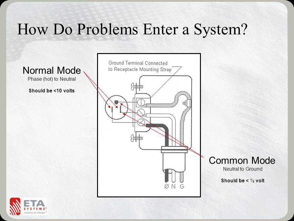 How Do Problems Enter a System.
