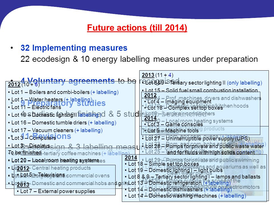 Future actions (till 2014) 32 Implementing measures 22 ecodesign & 10 energy labelling measures under preparation 4 Voluntary agreements to be recogni