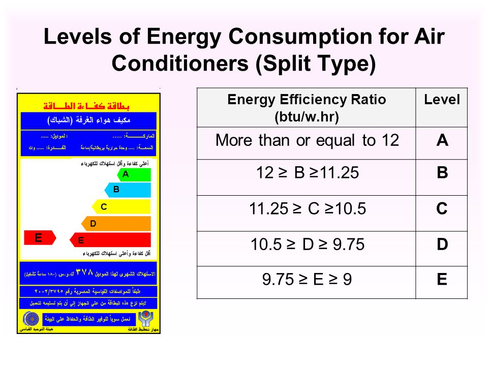 Levels of Energy Consumption for Air Conditioners (Split Type) LevelEnergy Efficiency Ratio (btu/w.hr) AMore than or equal to 12 B11.25 B 12 C10.5 C 11.25 D 9.75 D 10.5 E9 E 9.75