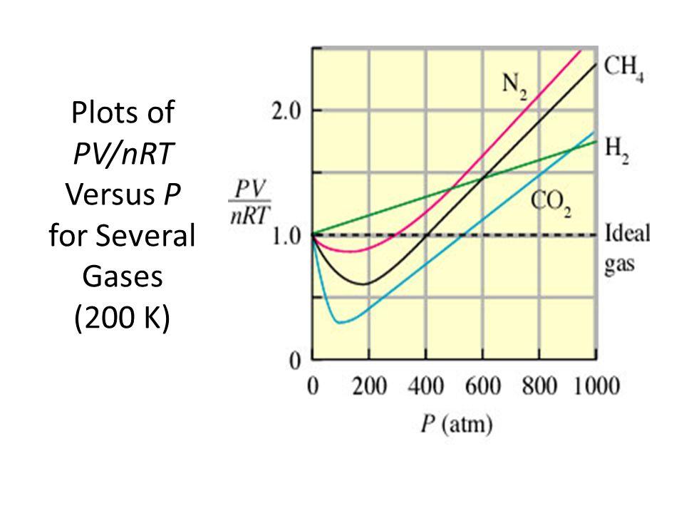 Plots of PV/nRT Versus P for Several Gases (200 K)