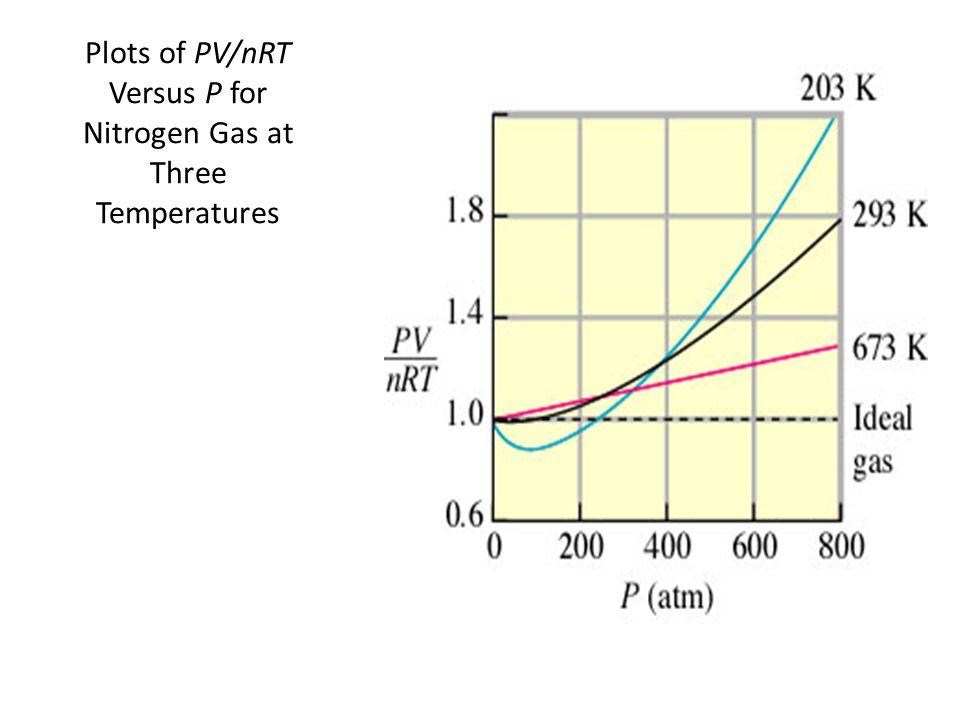 Plots of PV/nRT Versus P for Nitrogen Gas at Three Temperatures