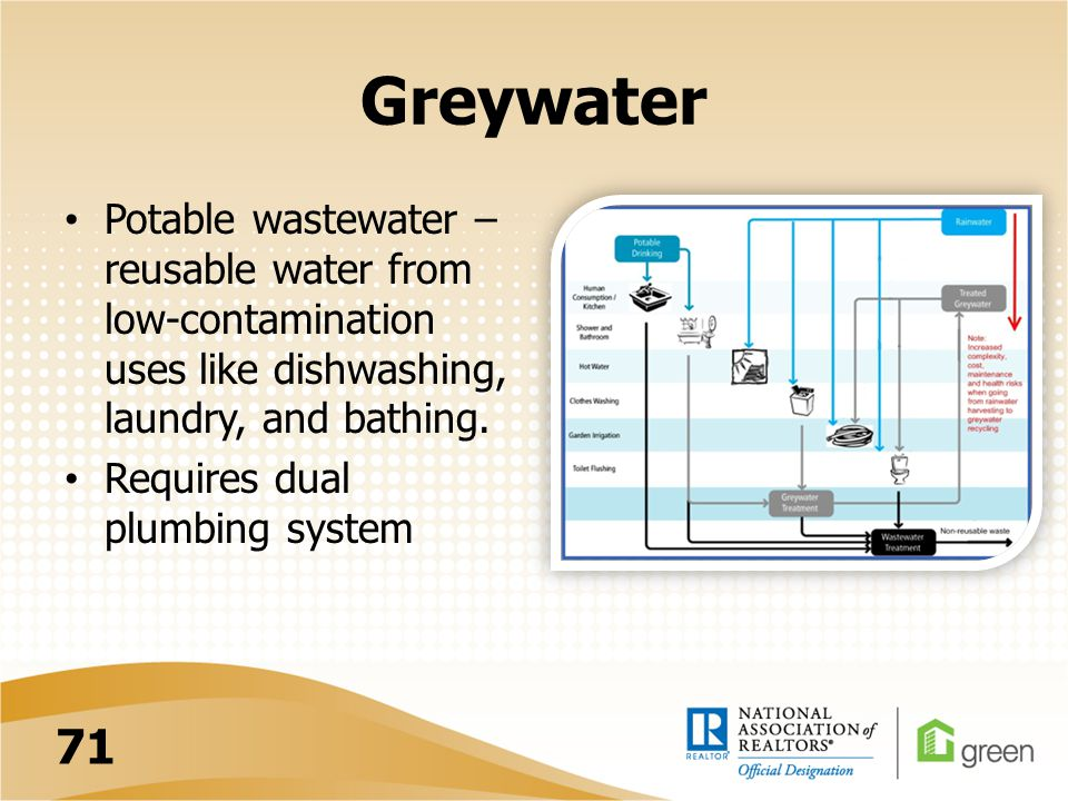 Greywater Potable wastewater – reusable water from low-contamination uses like dishwashing, laundry, and bathing. Requires dual plumbing system 71