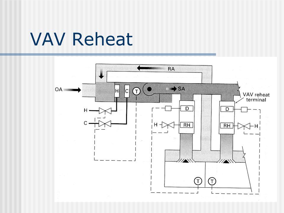 VAV Reheat
