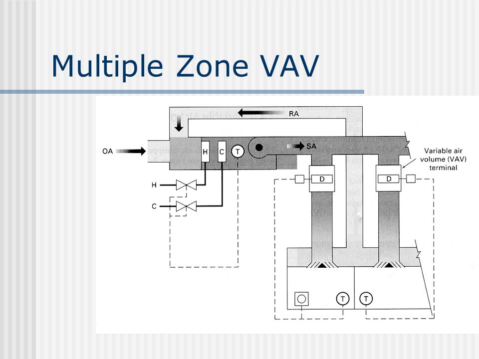 Multiple Zone VAV