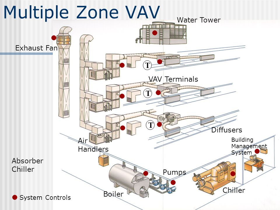Multiple Zone VAV System Controls T T T Chiller Boiler Absorber Chiller Pumps Water Tower Exhaust Fan Air Handlers Diffusers VAV Terminals Building Ma