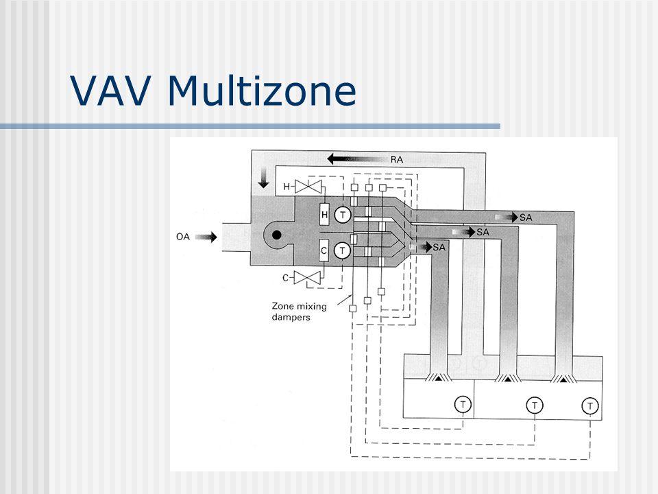 VAV Multizone