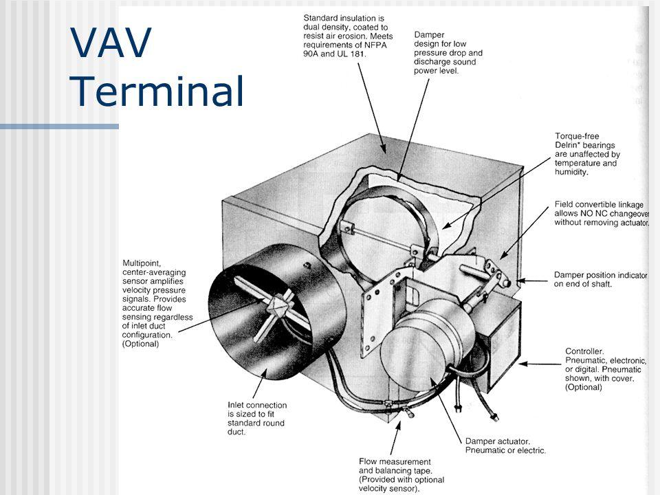 VAV Terminal