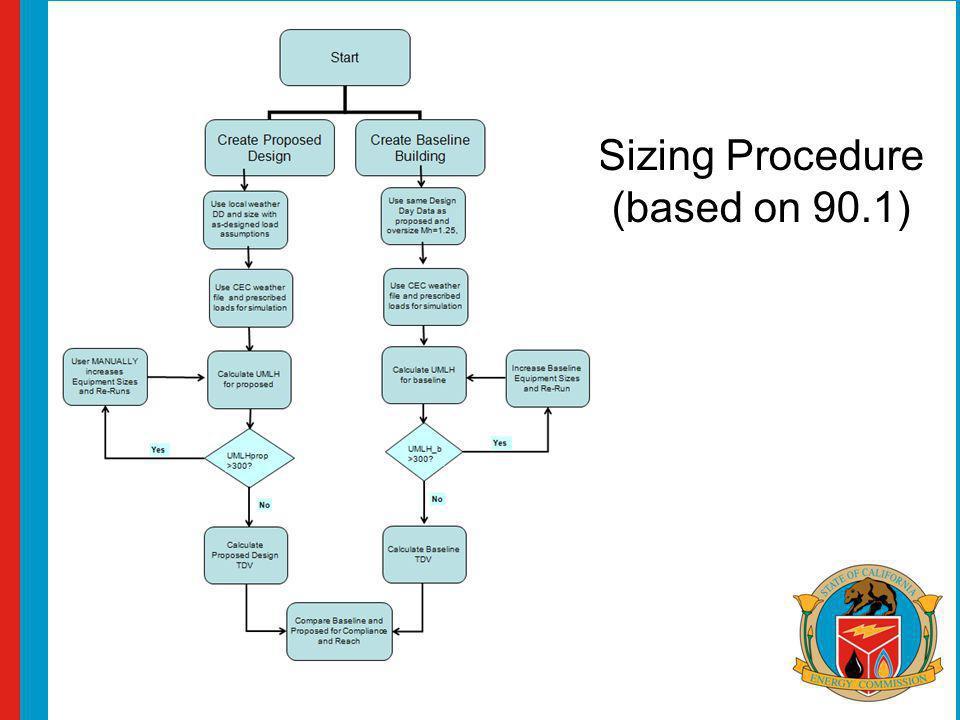 Sizing Procedure (based on 90.1)