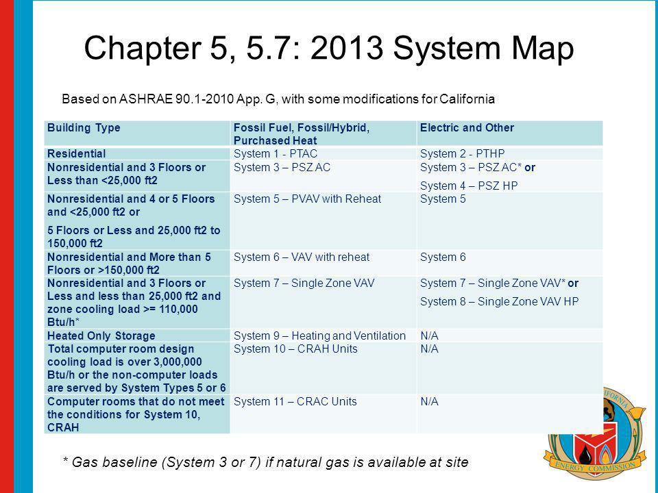 Chapter 5, 5.7: 2013 System Map Building TypeFossil Fuel, Fossil/Hybrid, Purchased Heat Electric and Other ResidentialSystem 1 - PTACSystem 2 - PTHP N