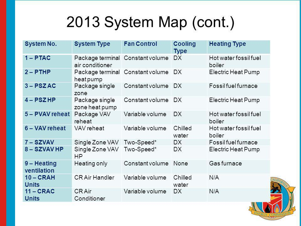 2013 System Map (cont.) System No.System TypeFan ControlCooling Type Heating Type 1 – PTACPackage terminal air conditioner Constant volumeDXHot water