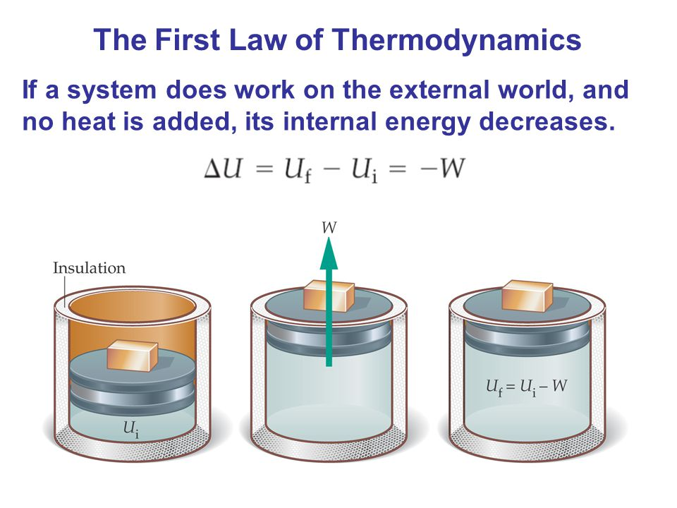 The First Law of Thermodynamics If a system does work on the external world, and no heat is added, its internal energy decreases.
