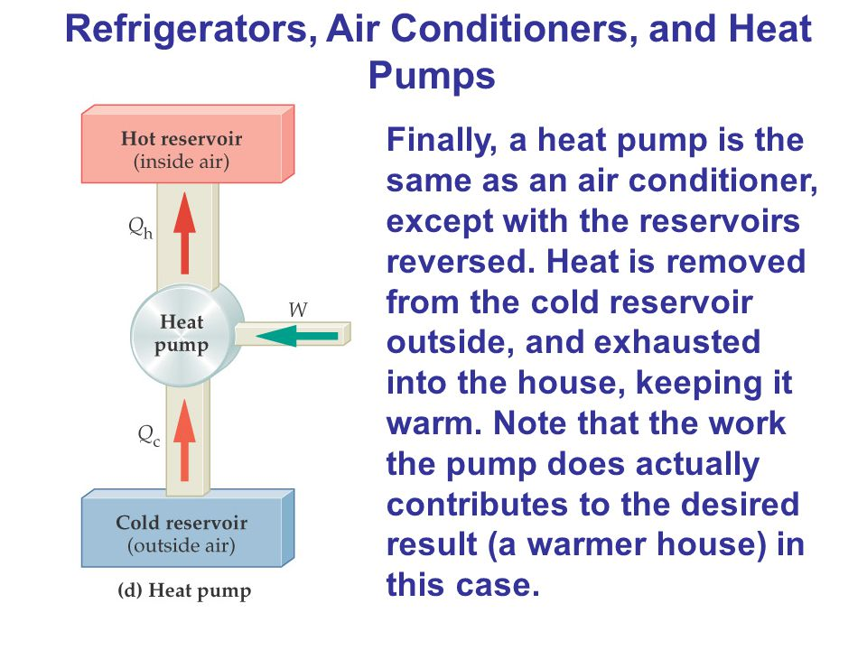 Refrigerators, Air Conditioners, and Heat Pumps Finally, a heat pump is the same as an air conditioner, except with the reservoirs reversed. Heat is r