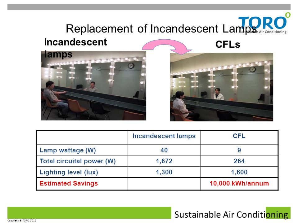 Sustainable Air Conditioning Copyright © TORO 2012 Replacement of Incandescent Lamps Incandescent lampsCFL Lamp wattage (W)409 Total circuital power (W)1,672264 Lighting level (lux)1,3001,600 Estimated Savings10,000 kWh/annum Incandescent lamps CFLs