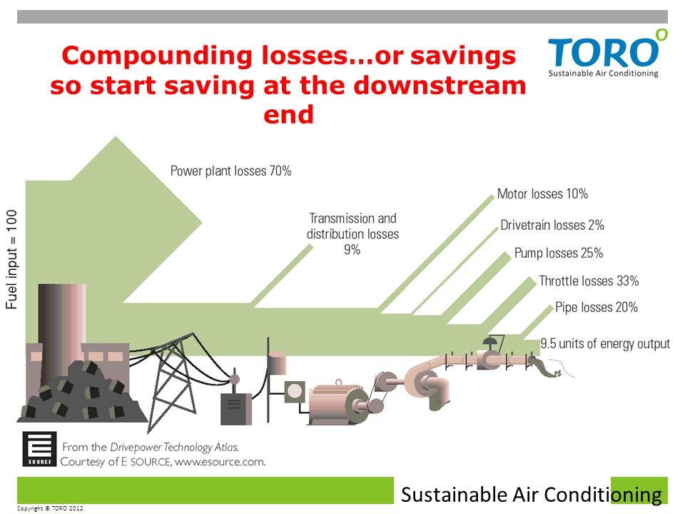 Sustainable Air Conditioning Copyright © TORO 2012 Compounding losses…or savings so start saving at the downstream end
