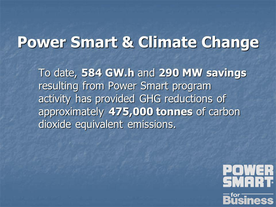 Power Smart & Climate Change To date, 584 GW.h and 290 MW savings resulting from Power Smart program activity has provided GHG reductions of approximately 475,000 tonnes of carbon dioxide equivalent emissions.