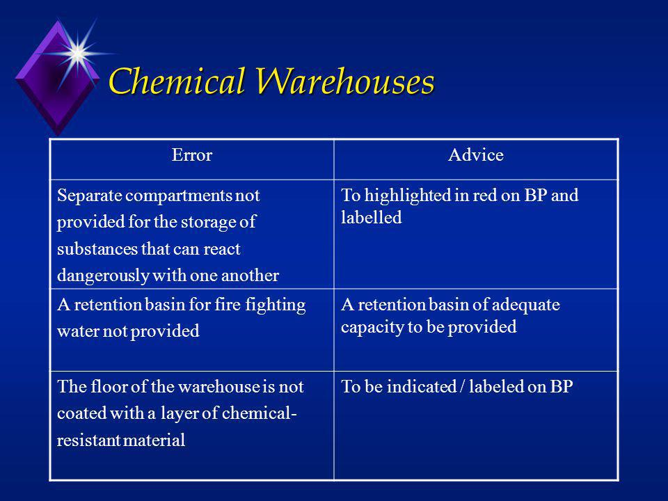 Chemical Warehouses ErrorAdvice Separate compartments not provided for the storage of substances that can react dangerously with one another To highli