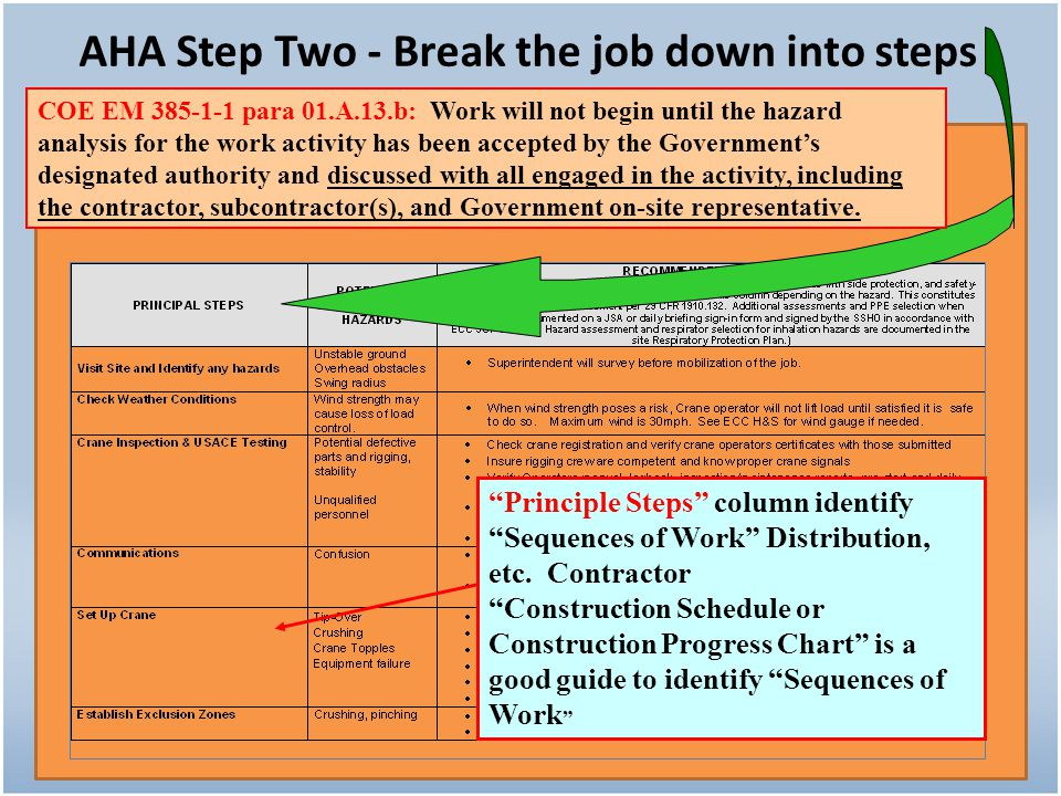 AHA Step Two - Break the job down into steps Principle Steps column identify Sequences of Work Distribution, etc. Contractor Construction Schedule or
