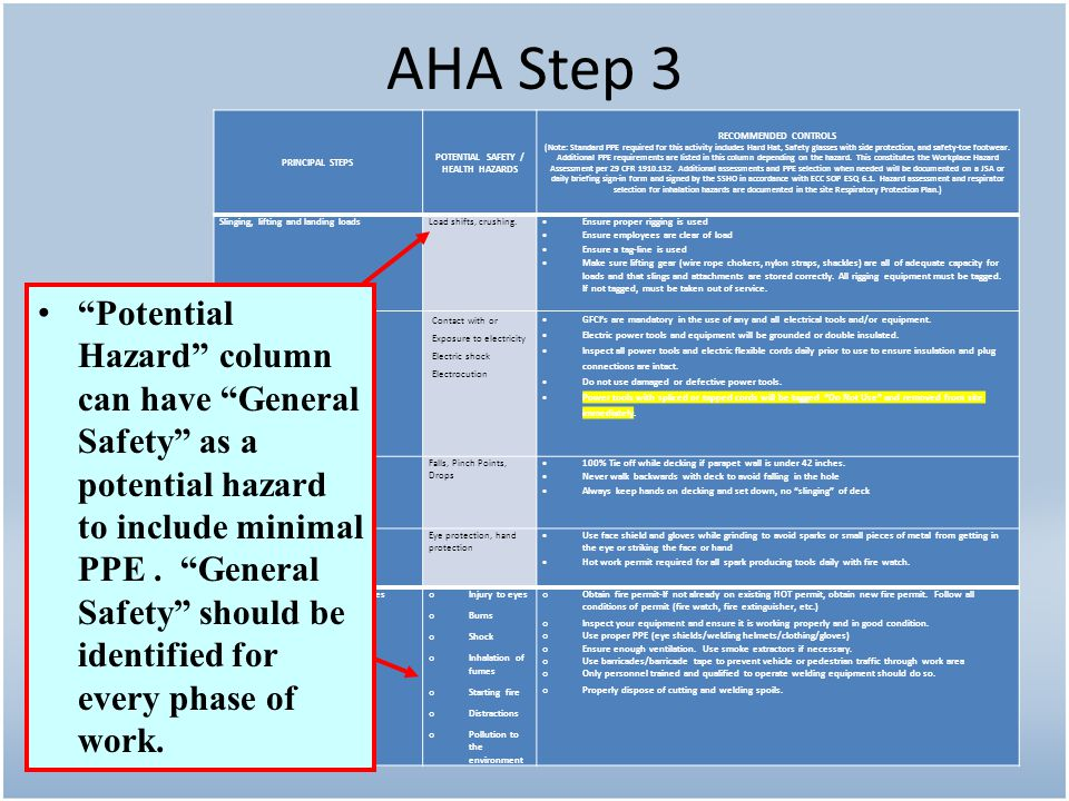 AHA Step 3 PRINCIPAL STEPS POTENTIAL SAFETY / HEALTH HAZARDS RECOMMENDED CONTROLS (Note: Standard PPE required for this activity includes Hard Hat, Sa