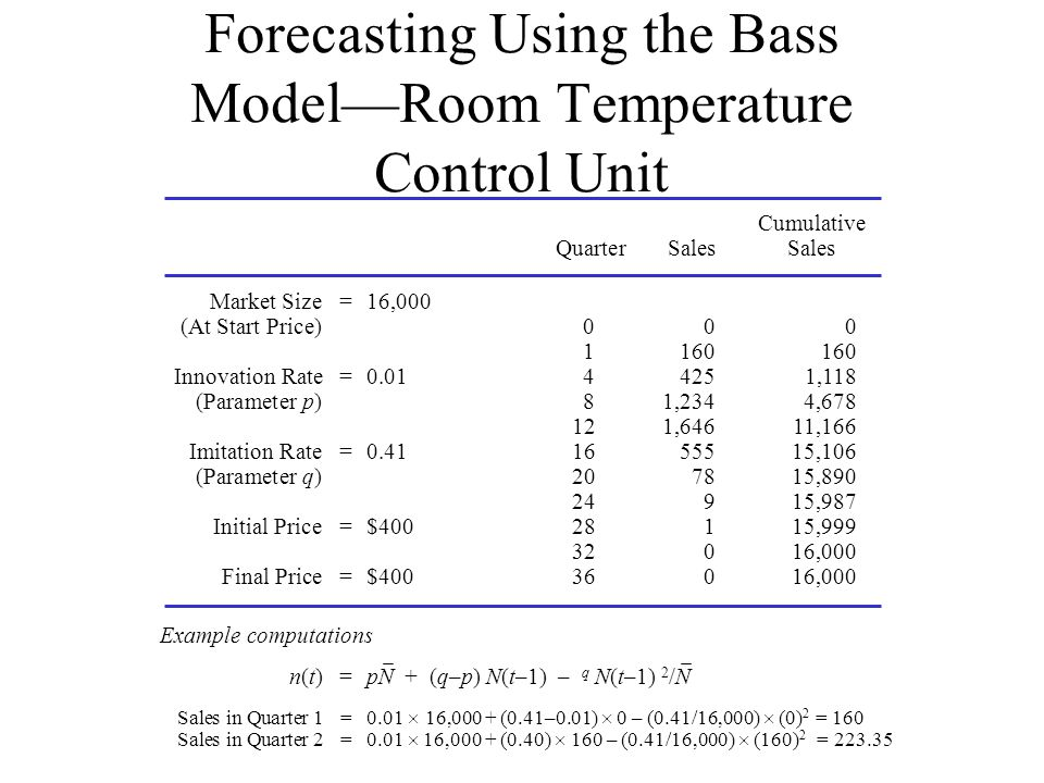 Forecasting Using the Bass ModelRoom Temperature Control Unit Cumulative QuarterSales Sales Market Size=16,000 (At Start Price)000 1160160 Innovation