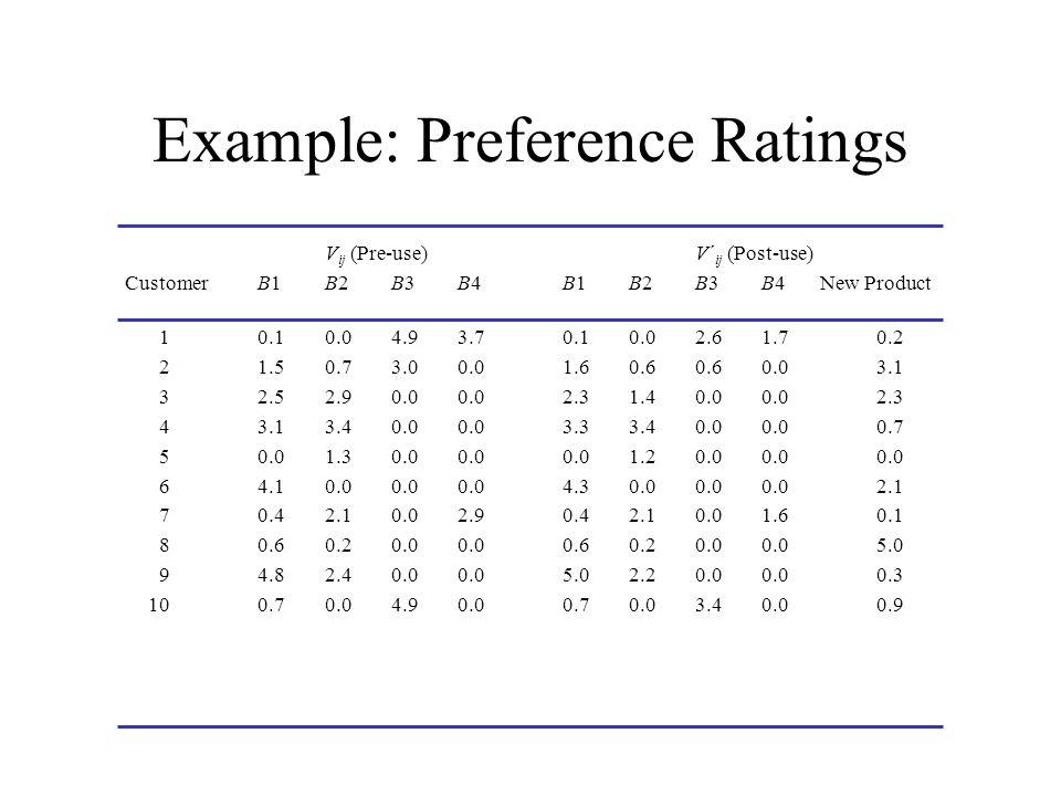 Example: Preference Ratings V ij (Pre-use)V´ ij (Post-use) Customer B1B2B3B4B1B2B3B4New Product 10.10.04.93.70.10.02.61.70.2 21.50.73.00.01.60.60.60.0