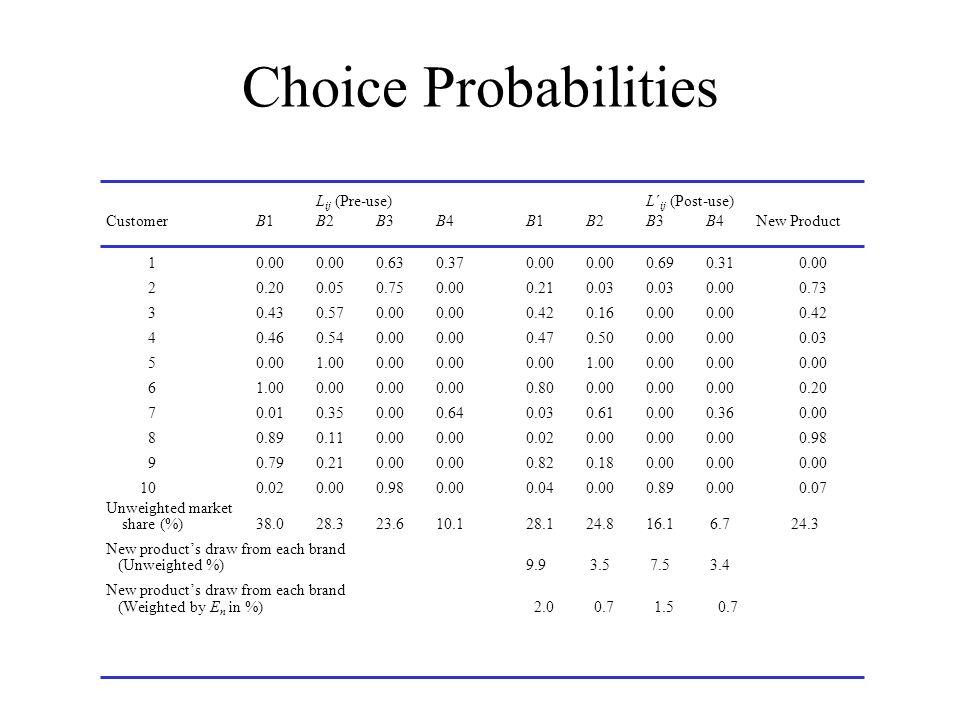 Choice Probabilities L ij (Pre-use)L´ ij (Post-use) Customer B1B2B3B4B1B2B3B4New Product 10.000.000.630.370.000.000.690.310.00 20.200.050.750.000.210.