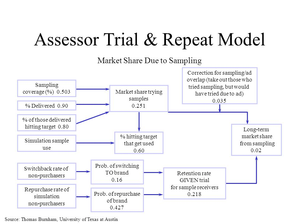 Assessor Trial & Repeat Model Market Share Due to Sampling Sampling coverage (%) 0.503 % Delivered 0.90 % of those delivered hitting target 0.80 Simul