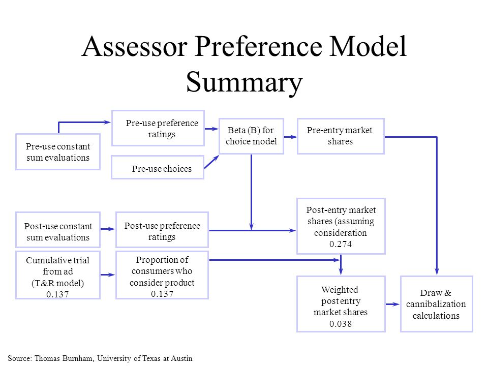Assessor Preference Model Summary Source: Thomas Burnham, University of Texas at Austin Pre-use constant sum evaluations Post-use constant sum evaluat
