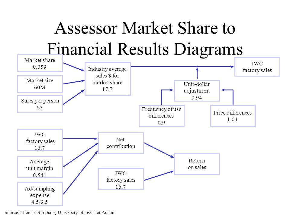 Assessor Market Share to Financial Results Diagrams Market share 0.059 Market size 60M Sales per person $5 JWC factory sales 16.7 Average unit margin