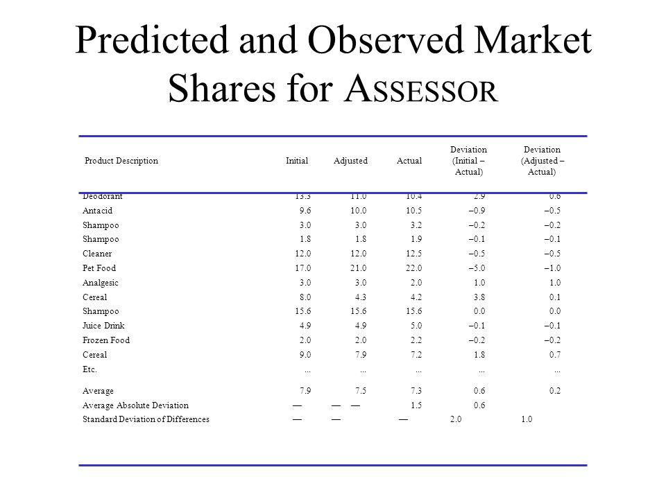 Predicted and Observed Market Shares for A SSESSOR Deviation Deviation Product Description Initial Adjusted Actual (Initial – (Adjusted – Actual) Actu