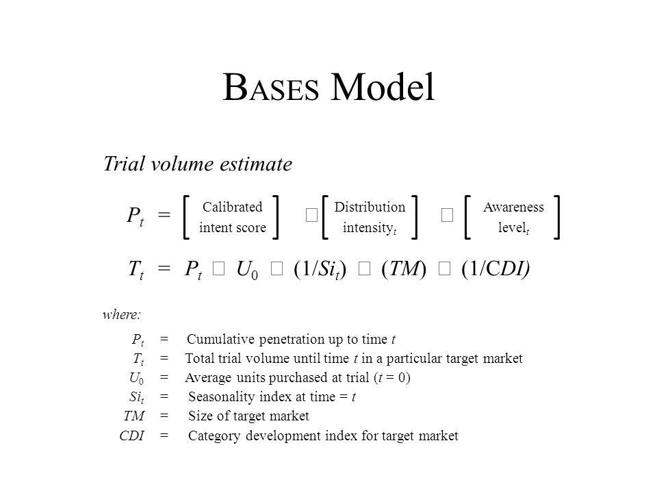 B ASES Model Trial volume estimate CalibratedDistributionAwareness P t = intent scoreintensity t level t T t =P t U 0 (1/Si t ) (TM) (1/CDI) where: P