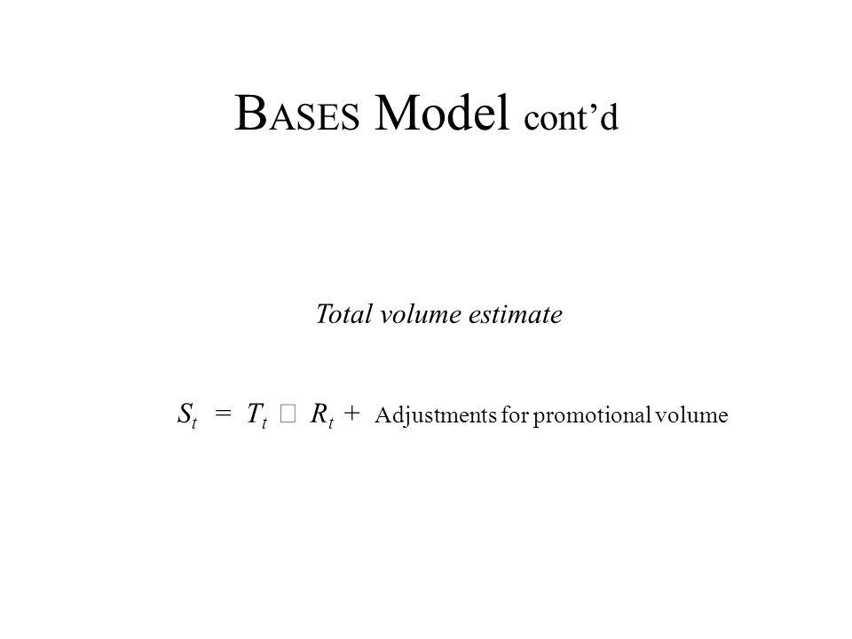 Total volume estimate S t = T t R t + Adjustments for promotional volume