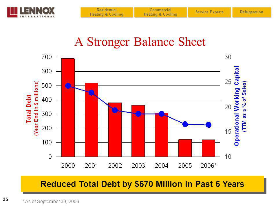 35 Residential Heating & Cooling Commercial Heating & Cooling RefrigerationService Experts A Stronger Balance Sheet Reduced Total Debt by $570 Million in Past 5 Years * As of September 30, 2006