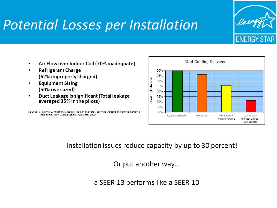 Potential Losses per Installation Air Flow over Indoor Coil (70% inadequate) Refrigerant Charge (62% improperly charged) Equipment Sizing (50% oversized) Duct Leakage is significant (Total leakage averaged 35% in the pilots) Source: C.