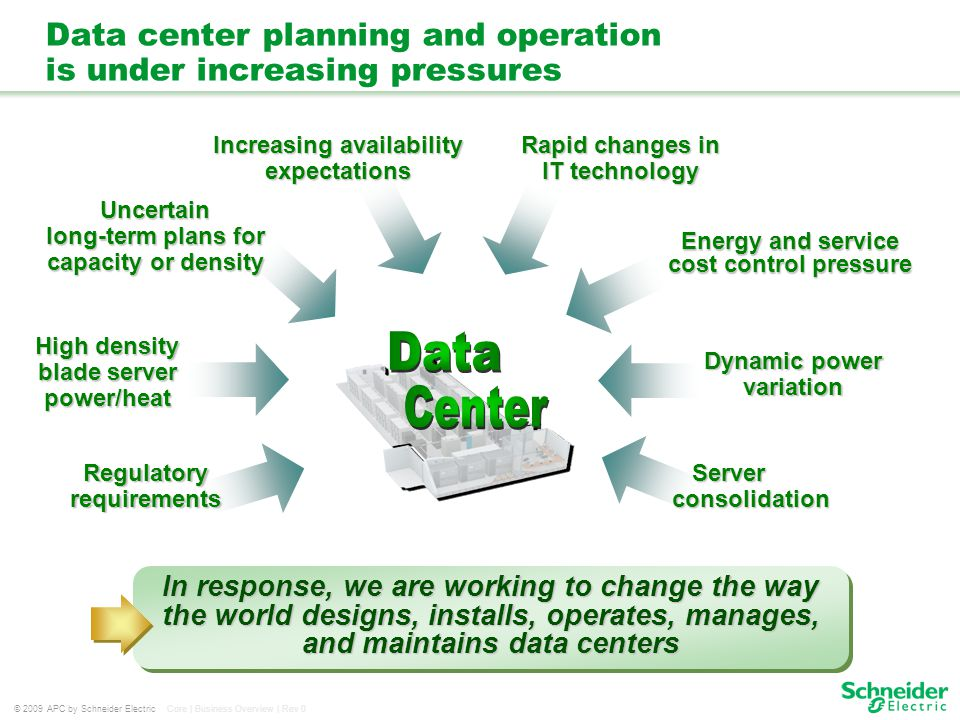 © 2009 APC by Schneider Electric Core | Business Overview | Rev 0 Data center planning and operation is under increasing pressures Energy and service